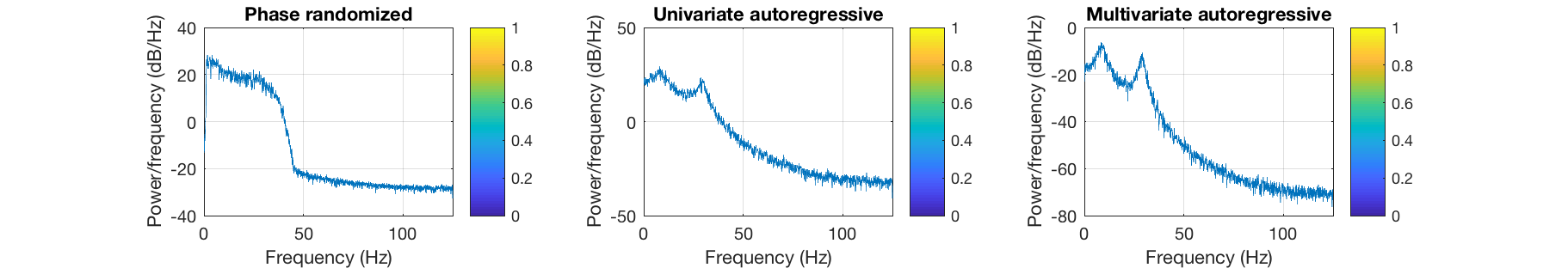 Utilities - Surrogate data